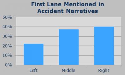 DFKOZ.Tumblr: Accident lanes